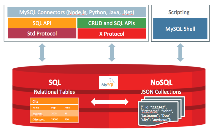 MySQL JSON Document Store | dasini net - Journal d'un expert MySQL
