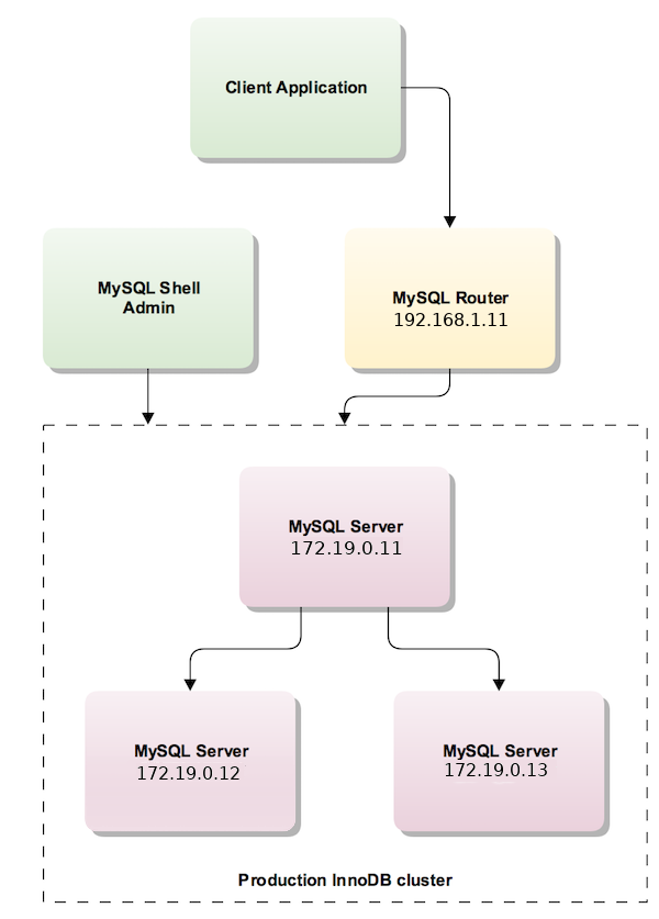 MySQL InnoDB Cluster Architecture