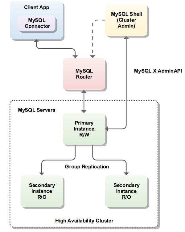 MySQL InnoDB Cluster Overview