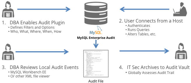 MySQL Enterprise Audit