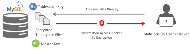 MySQL Enterprise Transparent Data Encryption